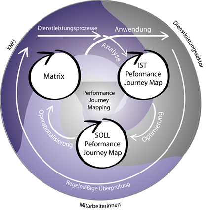 Performance Journey Mapping